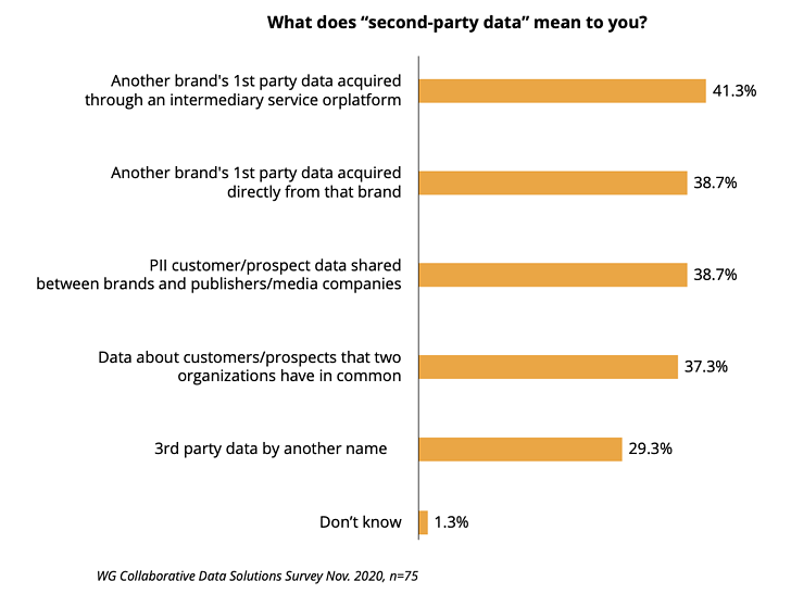 """What does """"second-party data"""" mean to you?"""