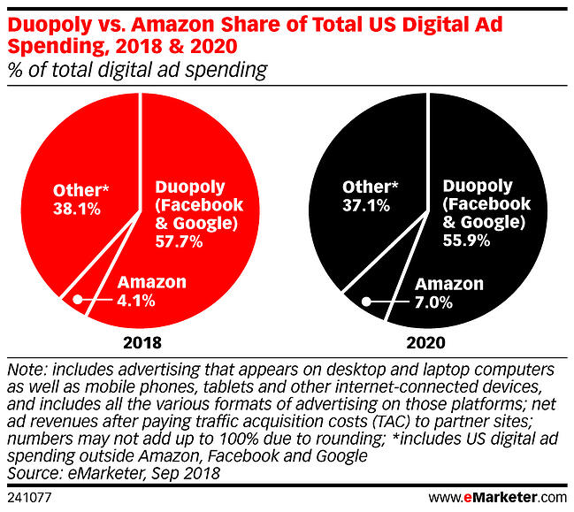 eMarketer-duopoly-vs-amazon-share-of-total-us-digital-ad-spending-2018-2020-of-total-digital-ad-spending-241077